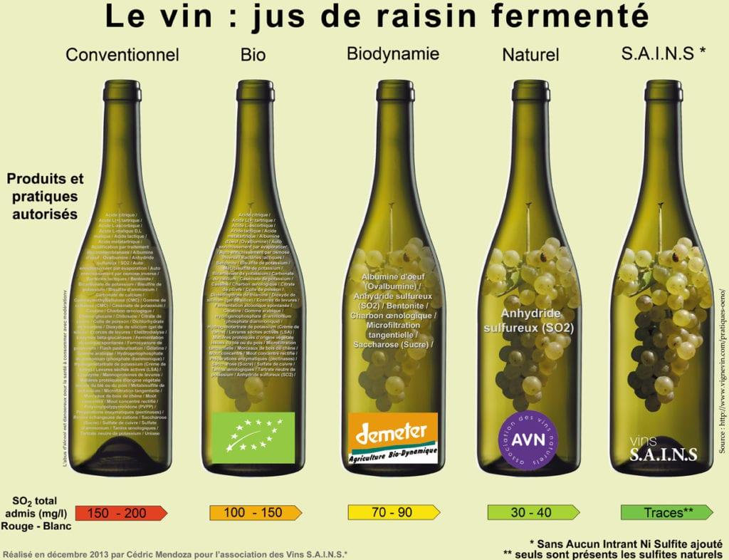 Le vin, jus de raisin fermenté